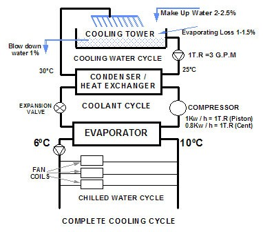 central air conditioning system diagram. fig 1 - central air conditioning system block diagram d